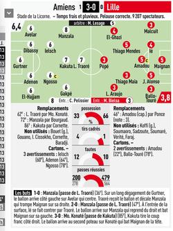 Amiens Lille - comunio team