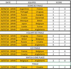 Tableau Final (dès fois que quelqu'un ne soit pas au courant du résultat) - FOOTBALL CLUB DE LA COTE DES BLANCS