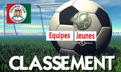 Classement équipes jeunes - FOOTBALL CLUB DE ROSENDAEL