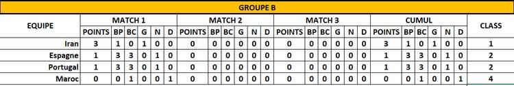 Classement Groupe B - 1er jour - FOOTBALL CLUB DE LA COTE DES BLANCS