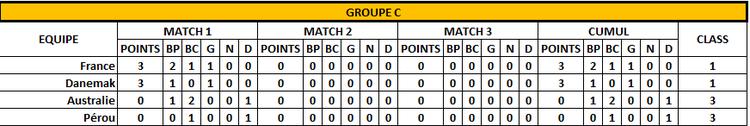 Classement Groupe C - 1er jour - FOOTBALL CLUB DE LA COTE DES BLANCS