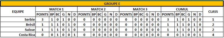 Classement Groupe E - 1er jour - FOOTBALL CLUB DE LA COTE DES BLANCS