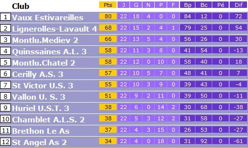 classement 2011-2012