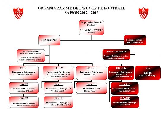 Modele organigramme association document online for Organigramme online