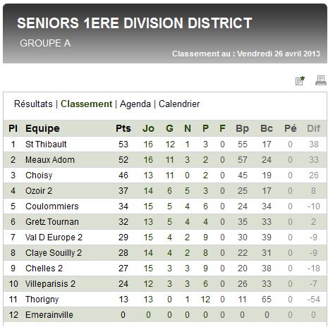 Classement seniors b 2012-13
