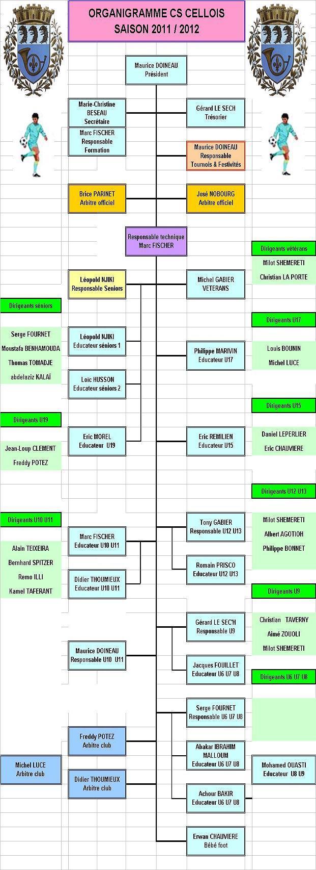 Organigramme 2011-2012
