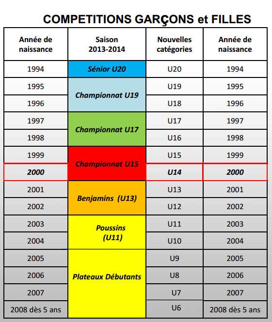 Catégories Jeunes Saison 2013-2014