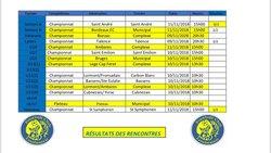 RESULTATS DES RENCONTRE DE LA SEMAINE - Football Club Loubesien