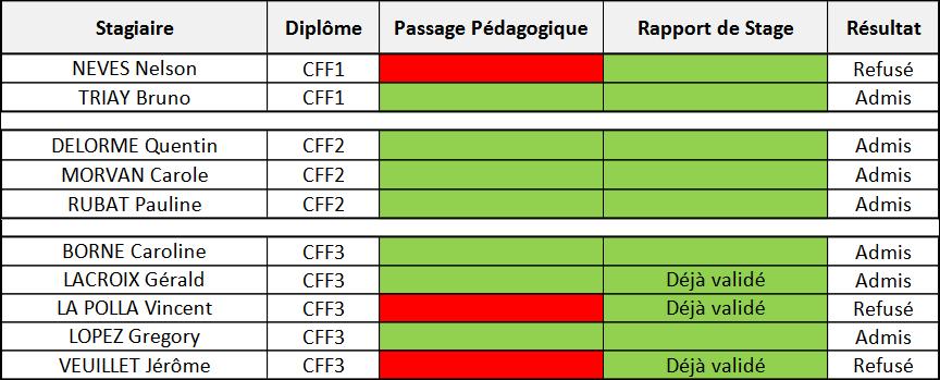 Certifications automne 2017