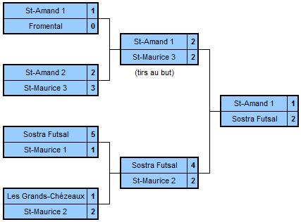 tableau_tournoi_smipac_2011
