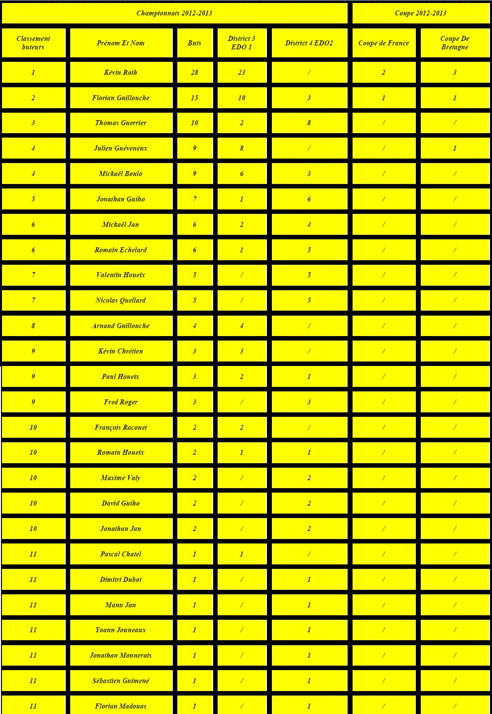 Buteurs 2012-2013