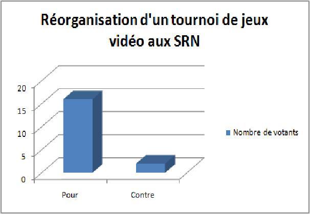 Tournoi de jeux vidéo des S.R.N
