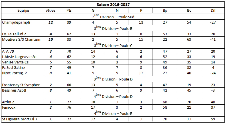 Classement 2016-2017